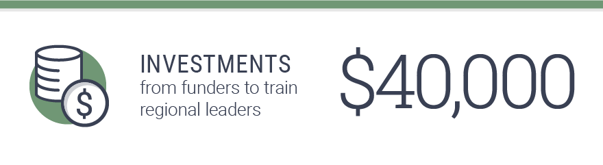 $40,000 in investments from funders to train regional leaders