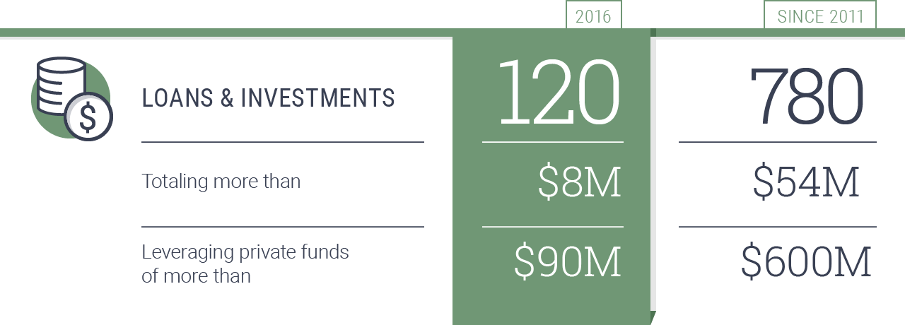 In 2016, there were 120 loans & investments totaling more than $8M, leveraging private funds of more than $90M. Since 2011, there were 780 loans & investments totaling more than $54M, leveraging private funds of more than $600M.