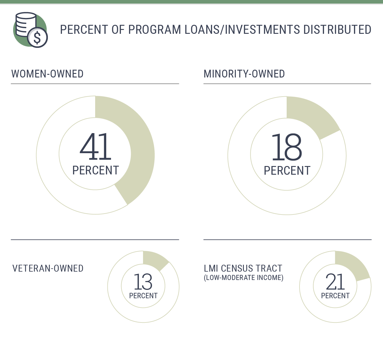 Percent of program loans/investments distributed: 41% women-owned; 18% minority-owned; 13% veteran-owned; 21% low-moderate income (LMI) census tract
