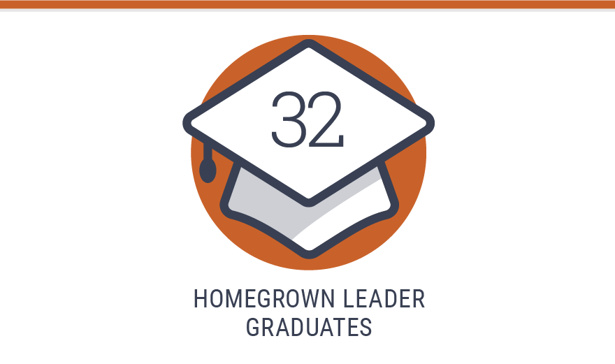 32 Homegrown Leader graduates
