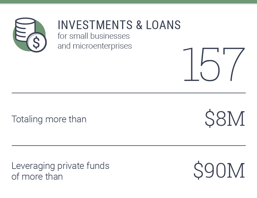 157 investments & loans for small bussinesses and microenterprises, totaling more than $8M, leveraging private funds of more than $90M