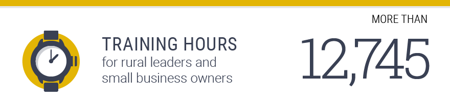 More than 17,745 training hours for rural leaders and small business owners