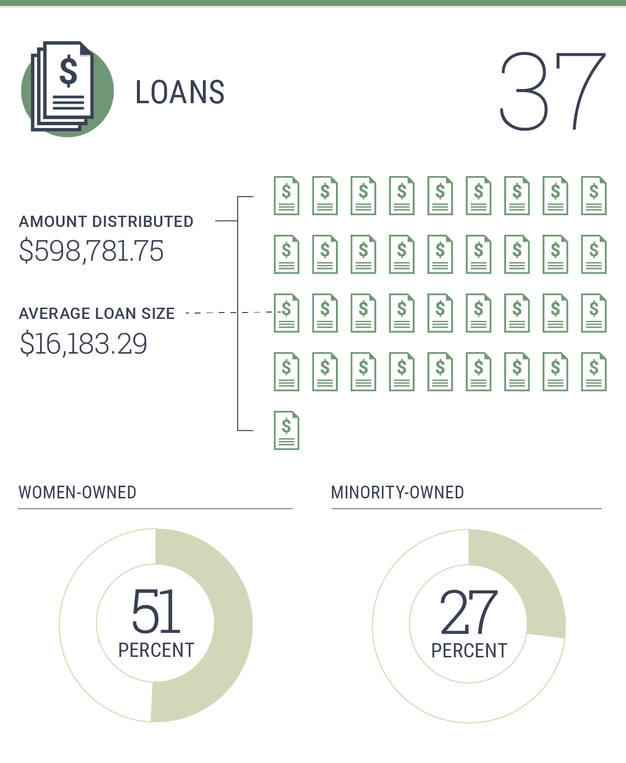 37 loans totaling $598,781.75 with the average loan size of $16,183.29. 51% of loans distributed to women-owned businesses. 27% of loans distributed to minority-owned businesses.